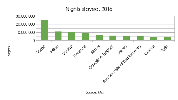 Hotel nights stayed, 2016