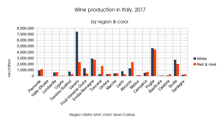 Wine production in Italy by region & color, 2017